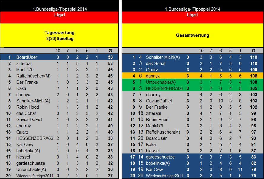 Auswertung 3(20)Spieltag Liga1.jpg