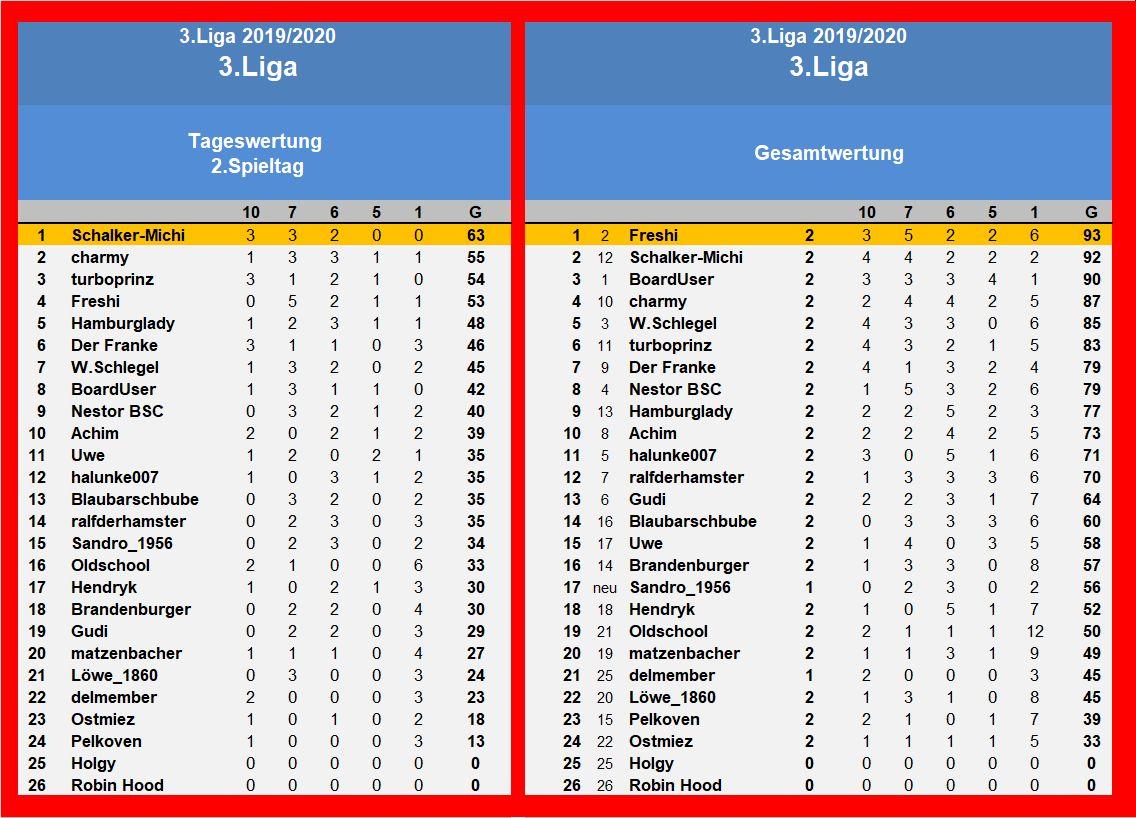 Auswertung 3.Liga 2.Spieltag.jpg