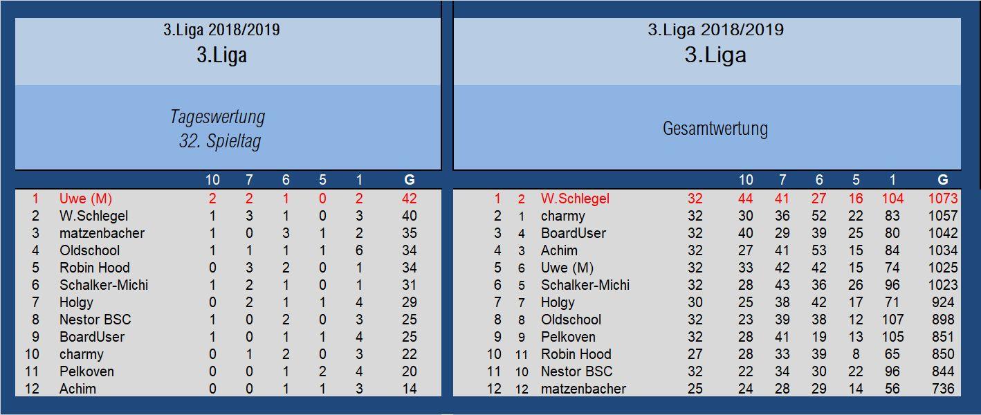 Auswertung 3.Liga 32.Spieltag.jpg