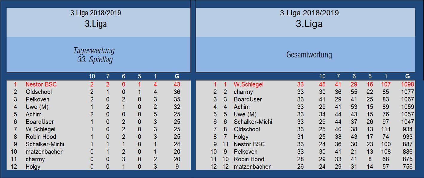 Auswertung 3.Liga 33.Spieltag.jpg