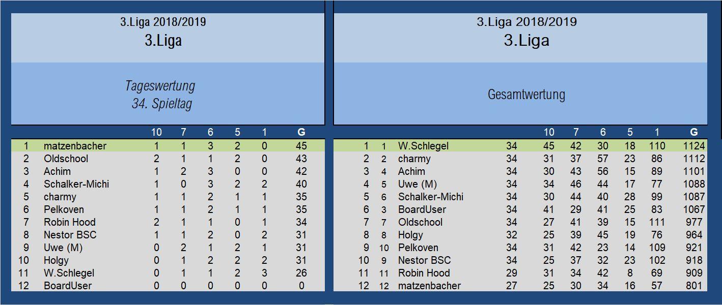 Auswertung 3.Liga 34.Spieltag.jpg