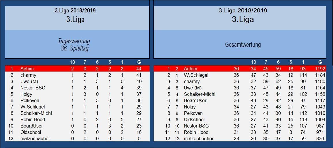 Auswertung 3.Liga 36.Spieltag.jpg