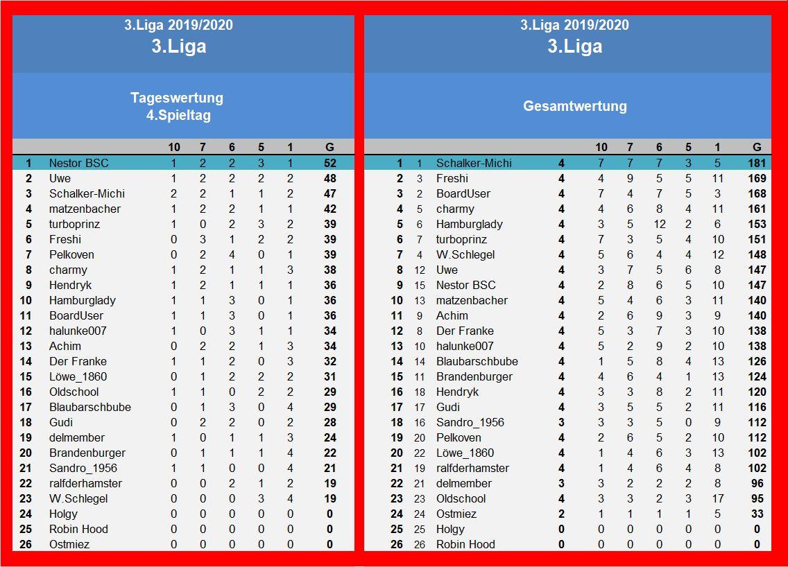 Auswertung 3.Liga 4.Spieltag.jpg
