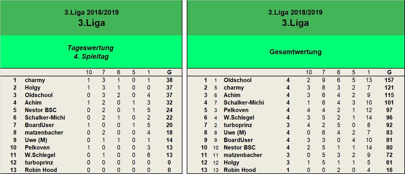 Auswertung 3.Liga 4.Sspieltag.jpg