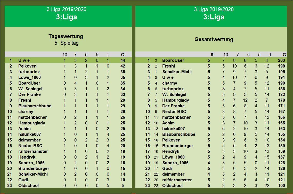 Auswertung 3.Liga 5.Spieltag.jpg