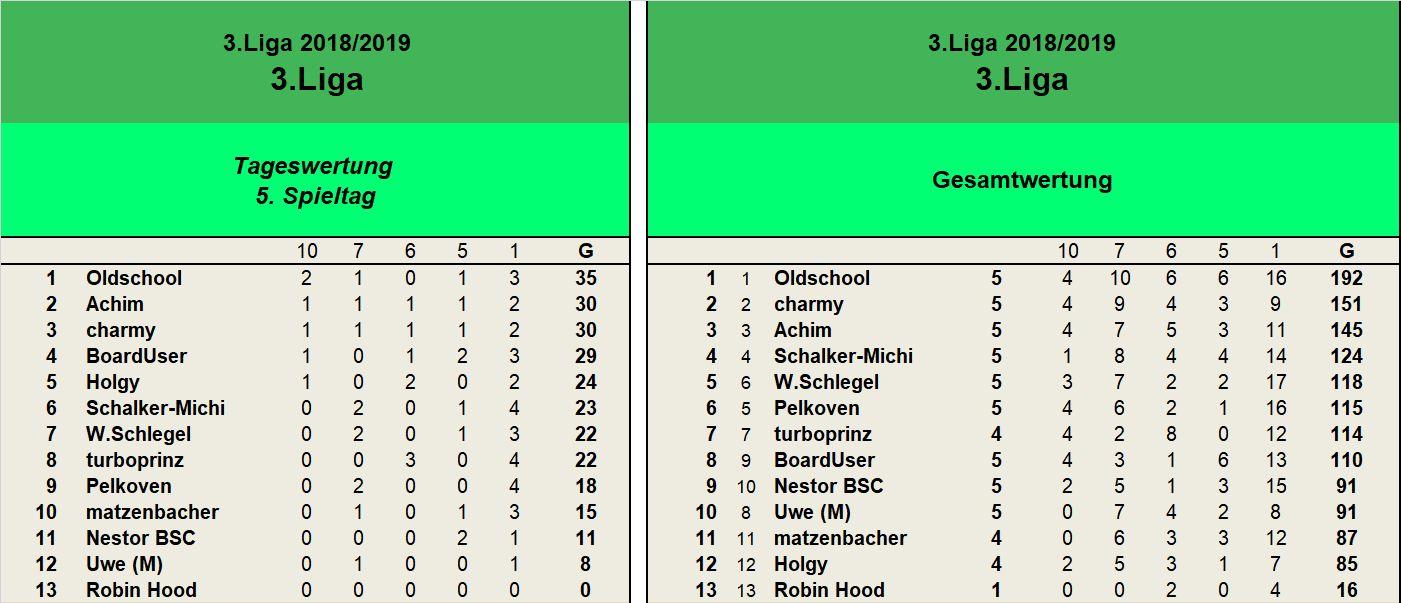 Auswertung 3.Liga 5.Sspieltag.jpg