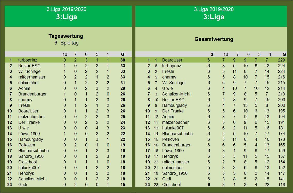 Auswertung 3.Liga 6.Spieltag.jpg
