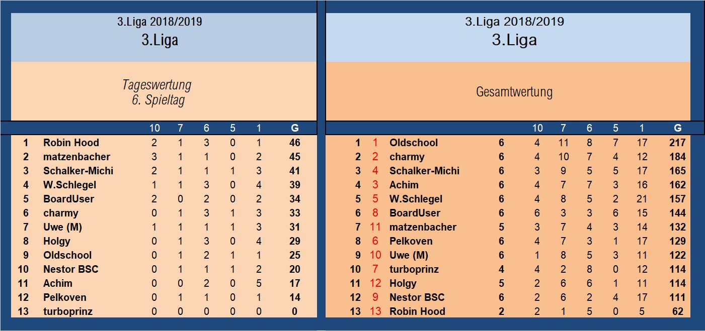Auswertung 3.Liga 6.Sspieltag.jpg