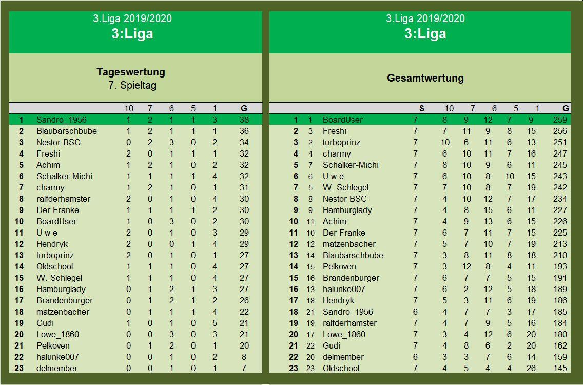 Auswertung 3.Liga 7.Spieltag.jpg