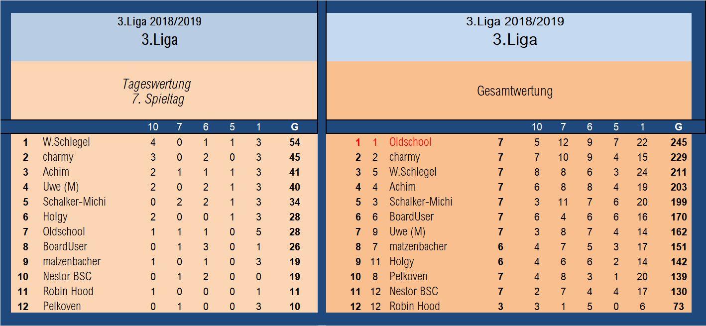 Auswertung 3.Liga 7.Sspieltag.jpg