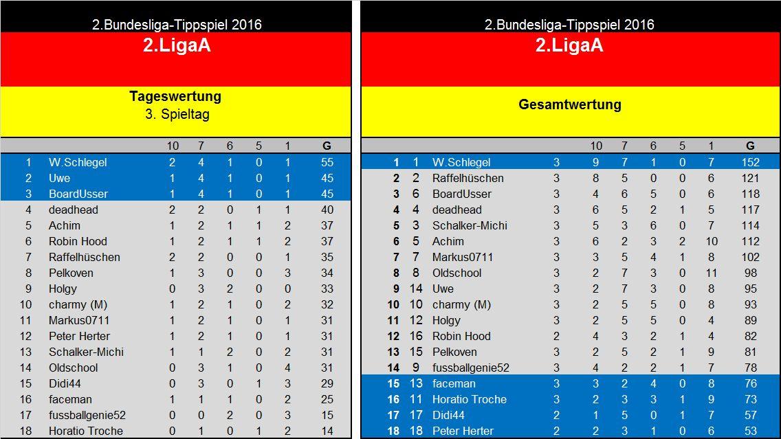 Auswertung 3..Spieltag(2. Liga A..jpg