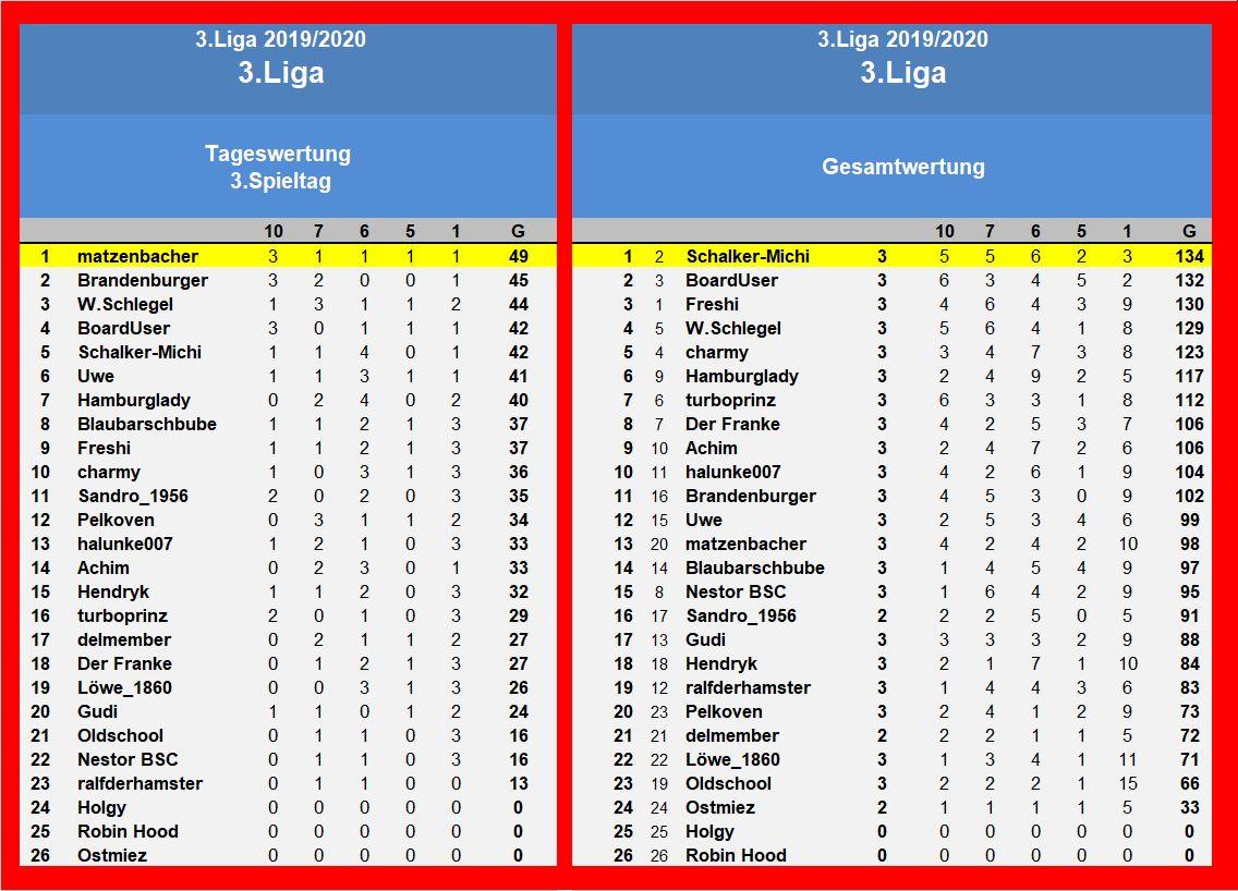 Auswertung 3.Spieltag 3.Liga.jpg