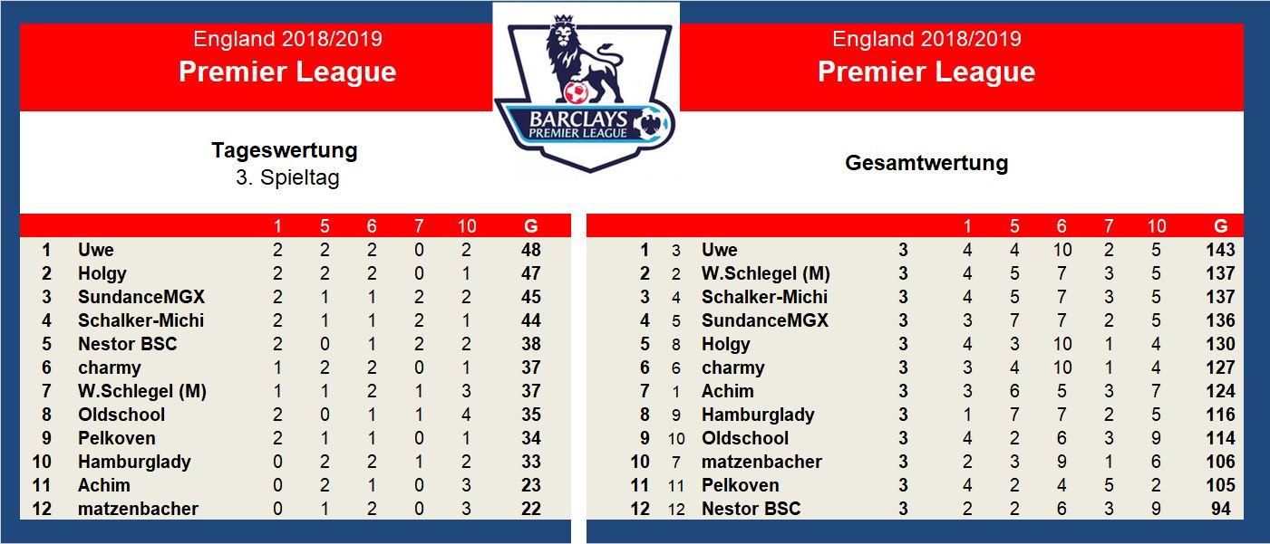 Auswertung 3.Spieltag England.jpg
