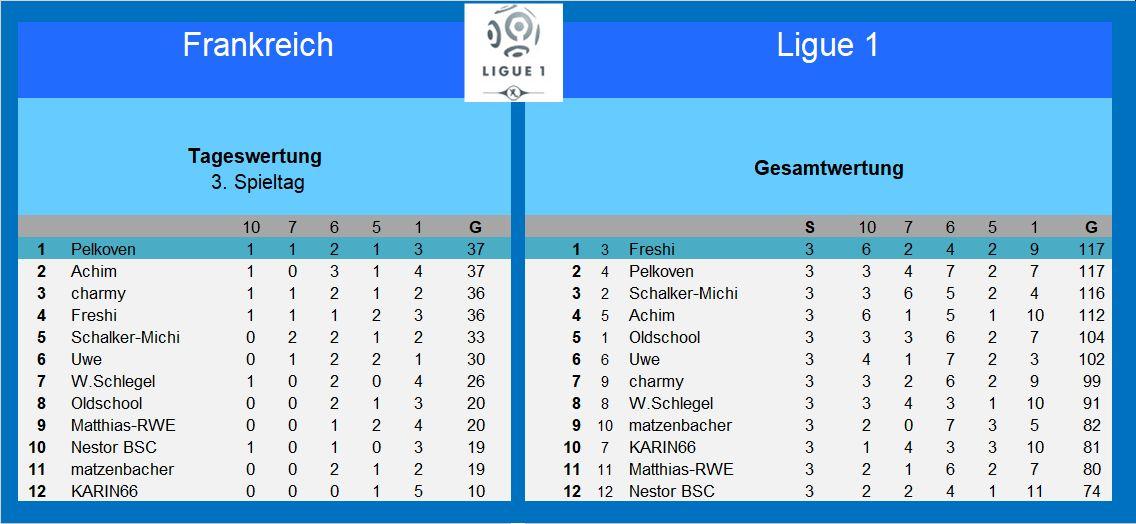 Auswertung 3.Spieltag Frankreich.jpg