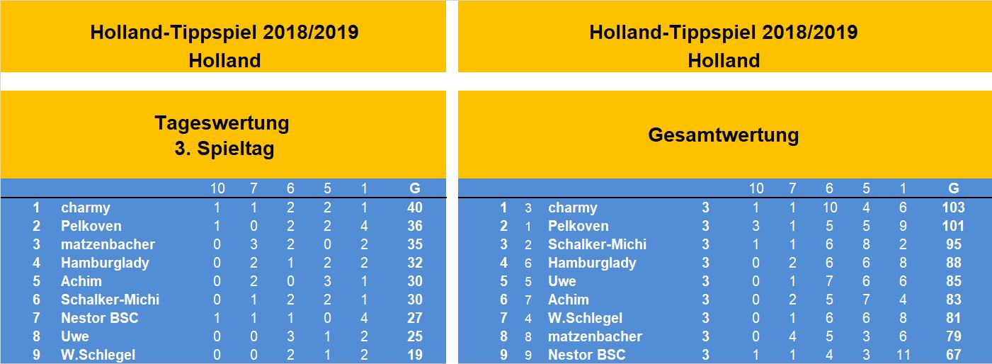 Auswertung 3.Spieltag Holland.jpg
