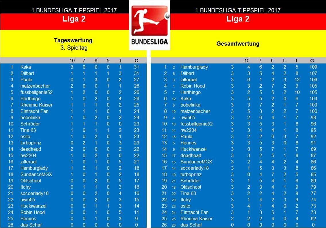 Auswertung 3.Spieltag Liga 2.jpg