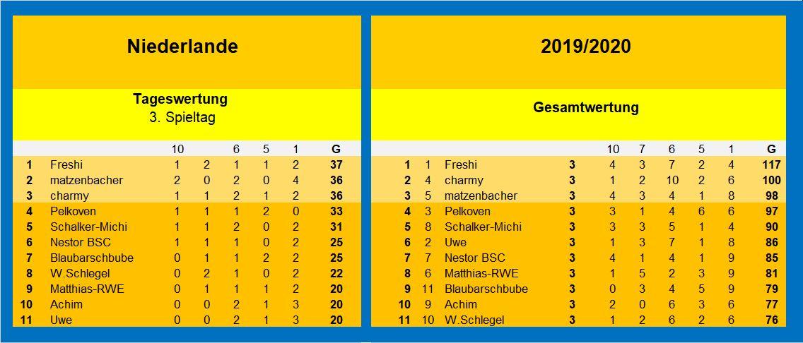 Auswertung 3.Spieltag Niederlande.jpg