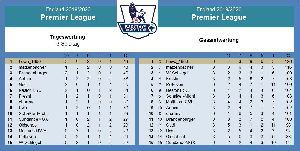 Auswertung 3.Spieltag Premier League.jpg