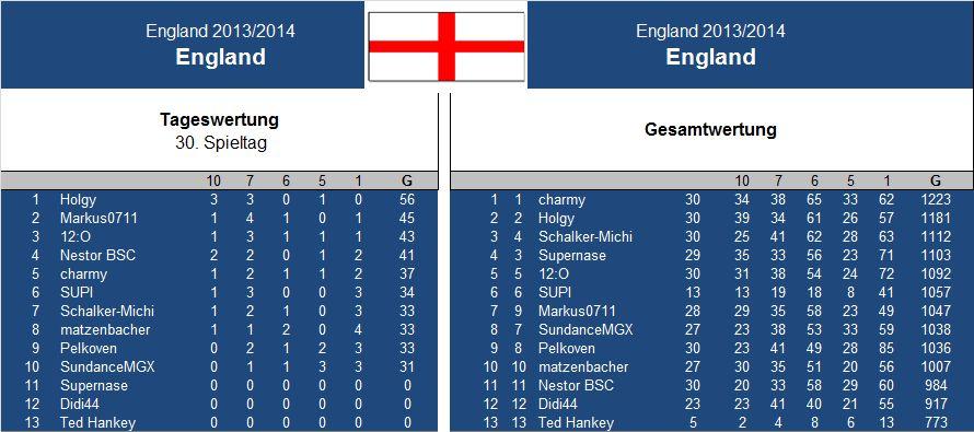 Auswertung 30..Spieltag England.jpg