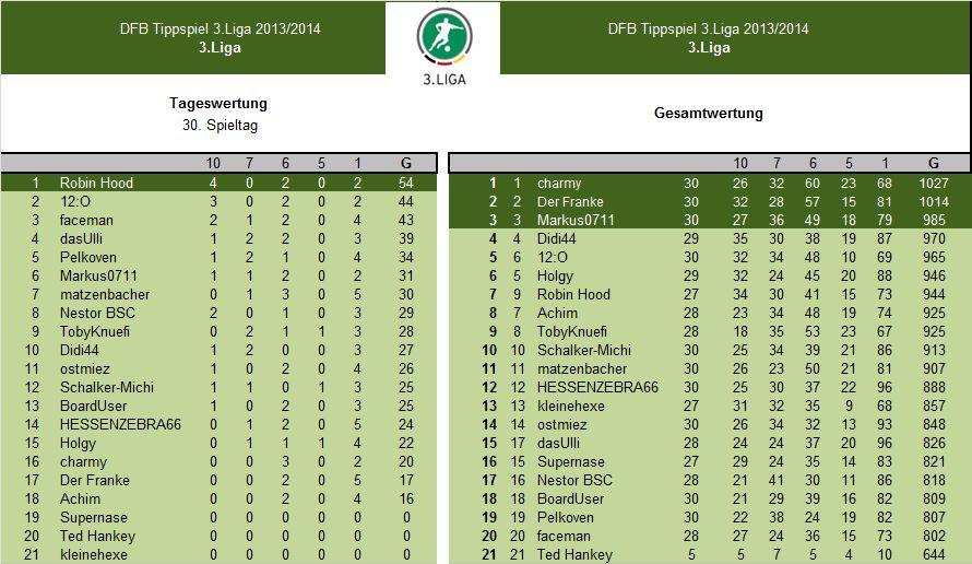 Auswertung 30.Spieltag3.Liga.jpg