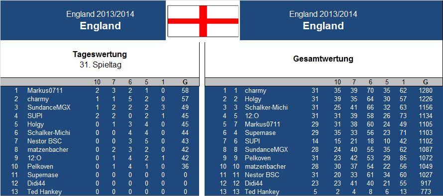 Auswertung 31..Spieltag England.jpg