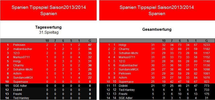 Auswertung 31.Spieltag.Spanien.jpg