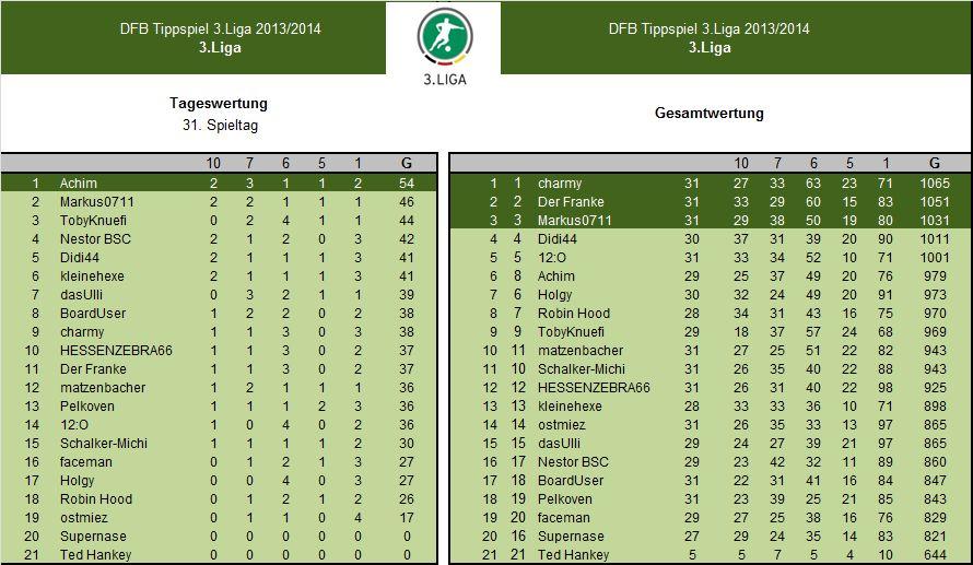 Auswertung 31.Spieltag3.Liga.jpg
