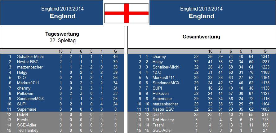Auswertung 32..Spieltag England.jpg