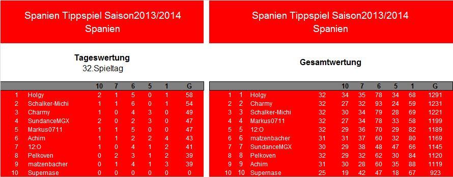 Auswertung 32.Spieltag.Spanien.jpg