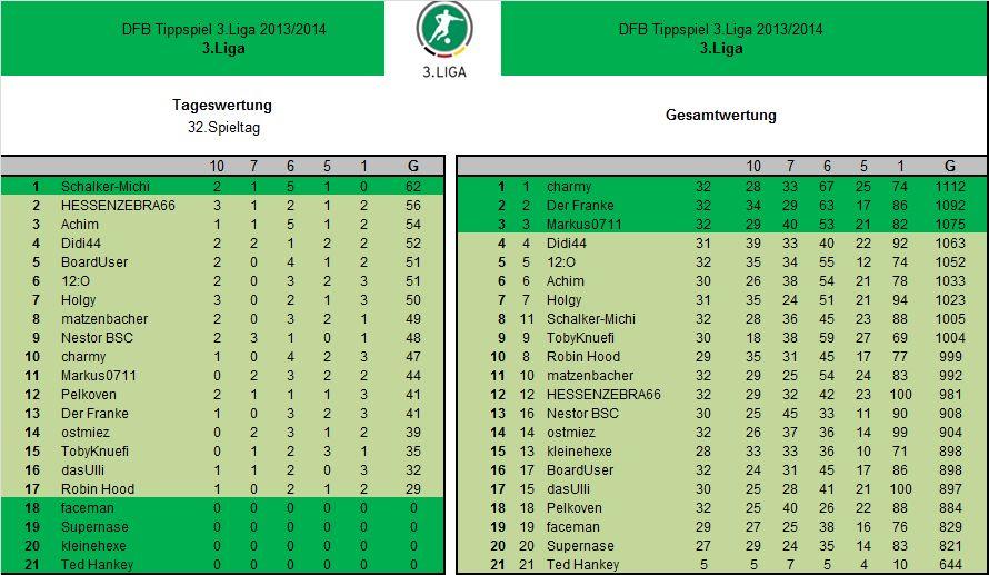 Auswertung 32.Spieltag3.Liga.jpg