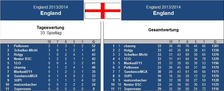 Auswertung 33..Spieltag England.jpg