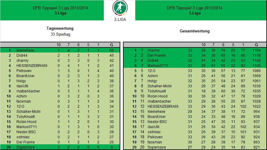 Auswertung 33.Spieltag3.Liga.jpg