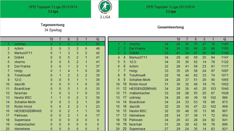 Auswertung 34.Spieltag3.Liga.jpg