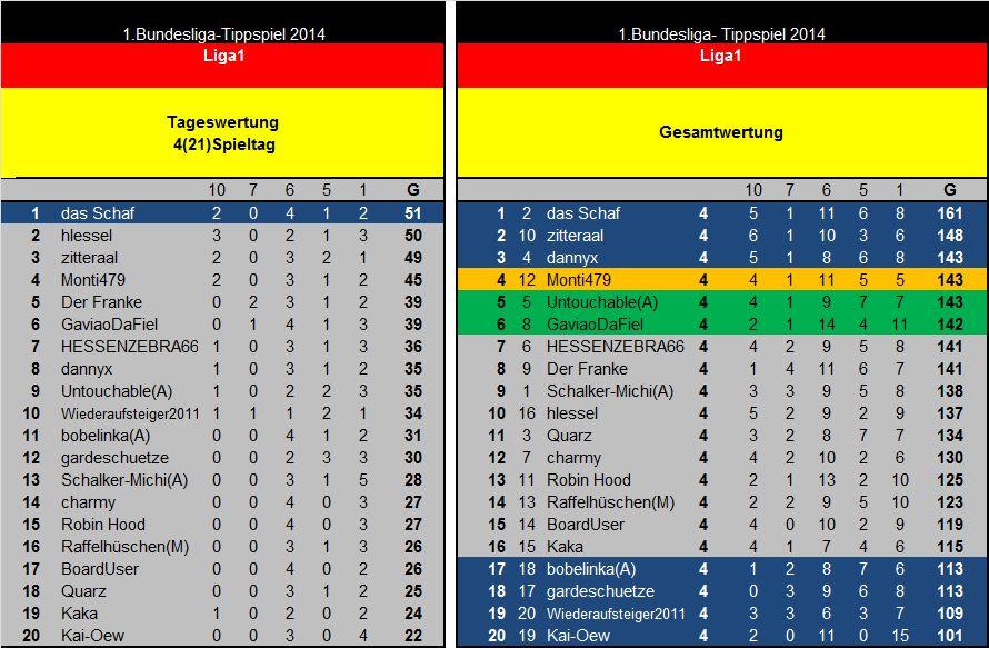 Auswertung 4(21)Spieltag Liga1.jpg