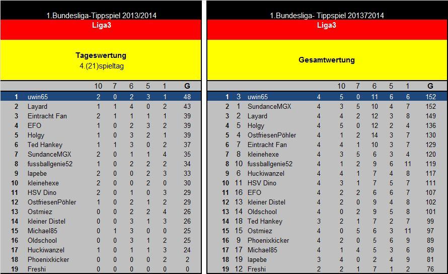Auswertung 4(21)Spieltag Liga3.jpg