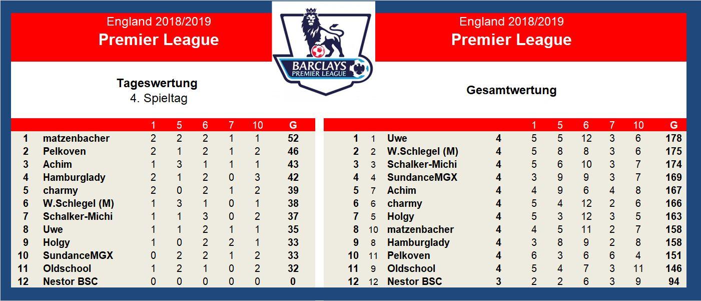 Auswertung 4.Spieltag England.jpg