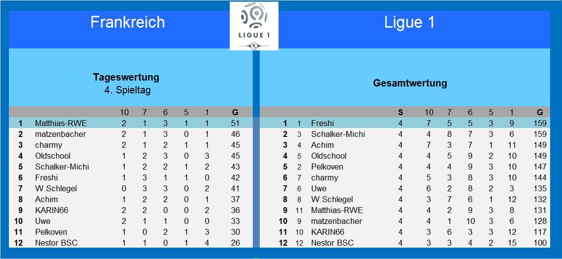 Auswertung 4.Spieltag Frankreich.jpg
