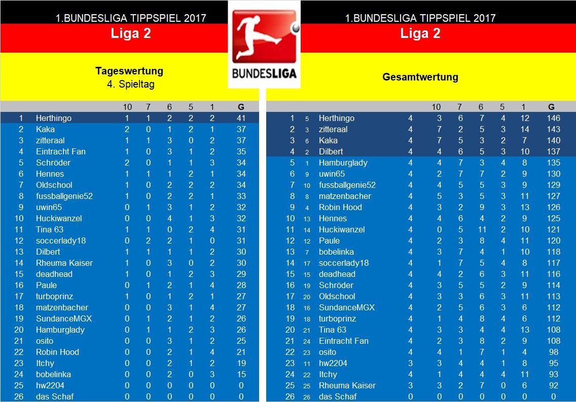 Auswertung 4.Spieltag Liga 2.jpg