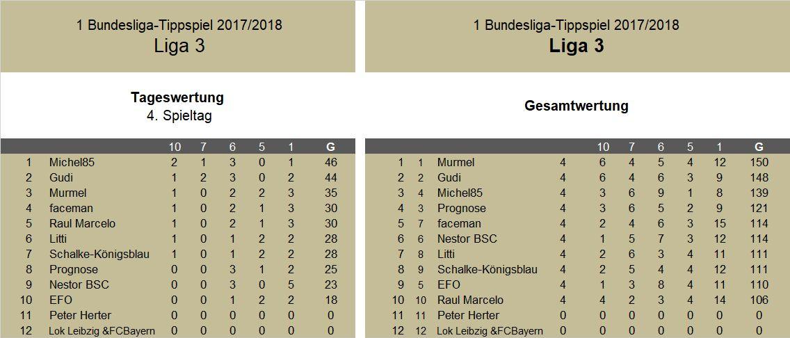 Auswertung 4.Spieltag Liga 3.jpg
