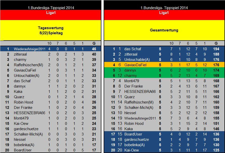 Auswertung 5(22)Spieltag Liga1.jpg