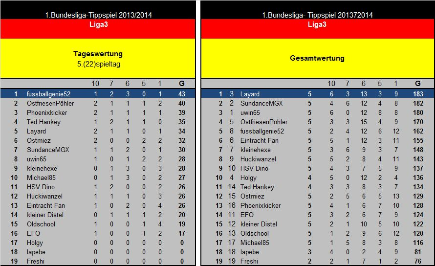Auswertung 5(22)Spieltag Liga3.jpg