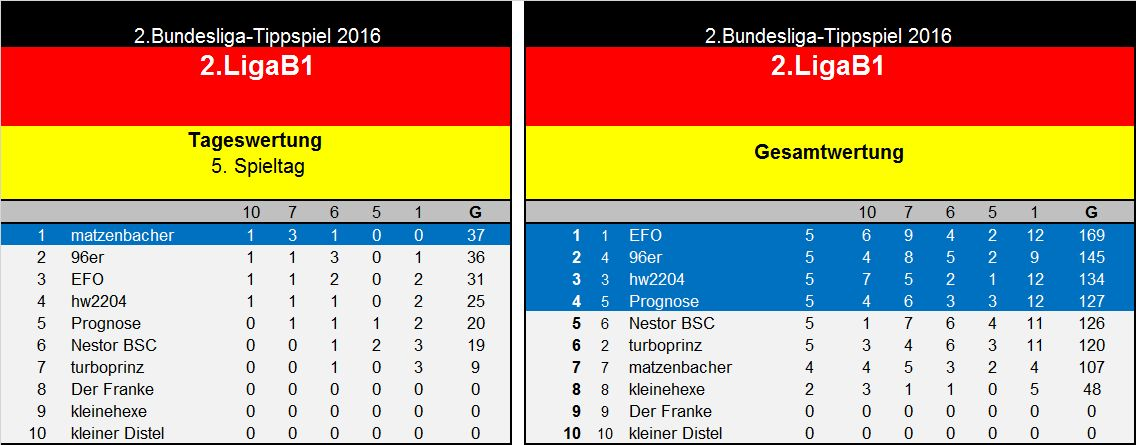 Auswertung 5.Spieltag(2. Liga B1.jpg