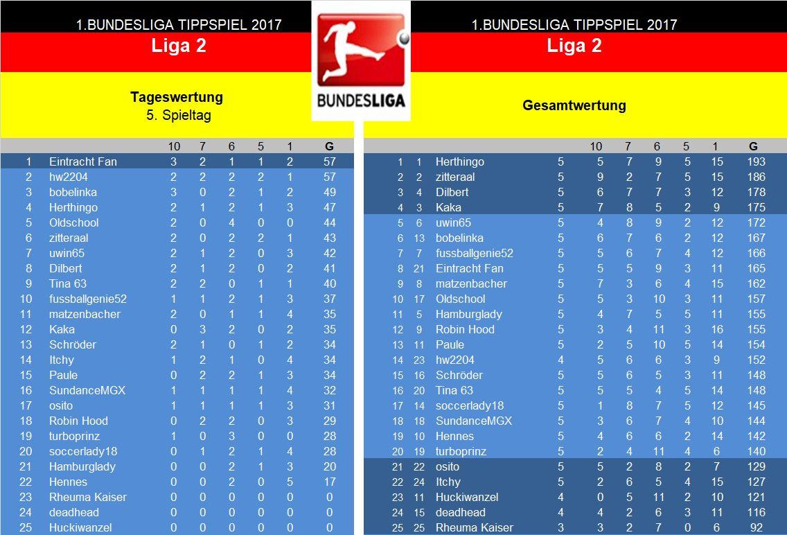 Auswertung 5.Spieltag Liga 2.jpg