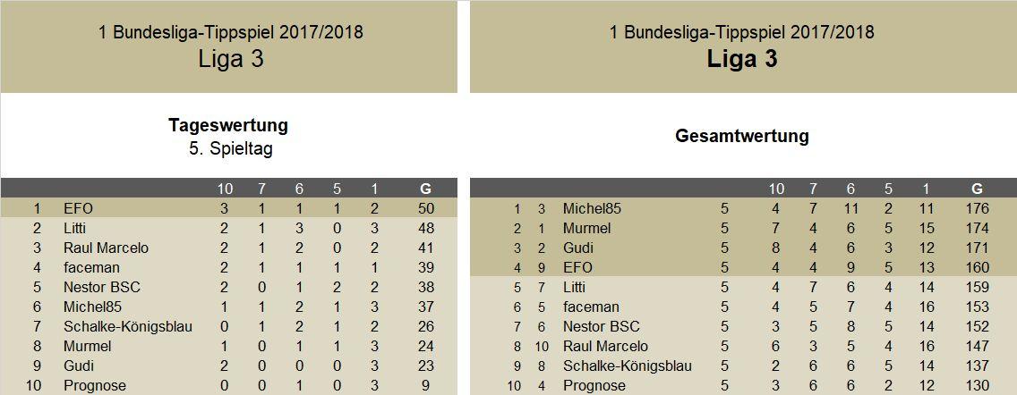 Auswertung 5.Spieltag Liga 3.jpg