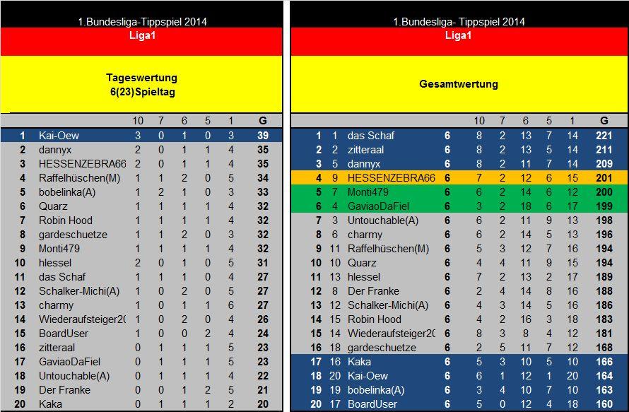 Auswertung 6(23)Spieltag Liga1.jpg