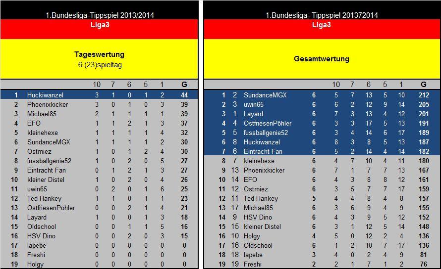 Auswertung 6(23)Spieltag Liga3.jpg