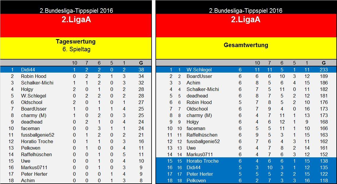 Auswertung 6..Spieltag(2. Liga A.jpg