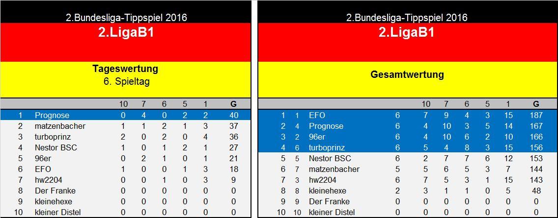 Auswertung 6.Spieltag(2. Liga B1.jpg