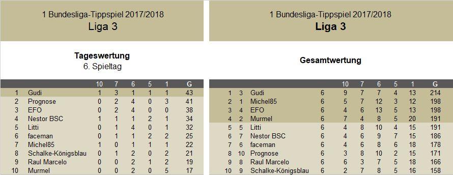 Auswertung 6.Spieltag Liga 3.jpg