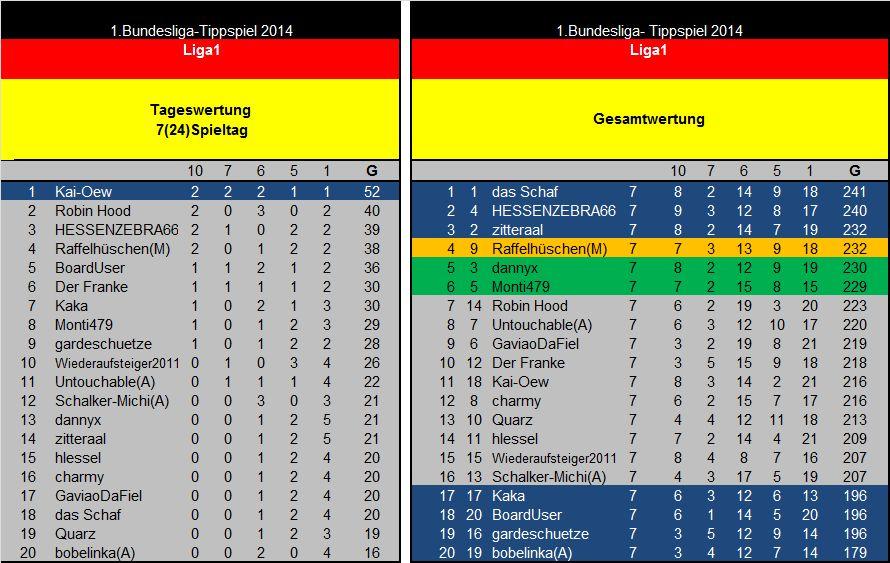 Auswertung 7(24)Spieltag Liga1.jpg